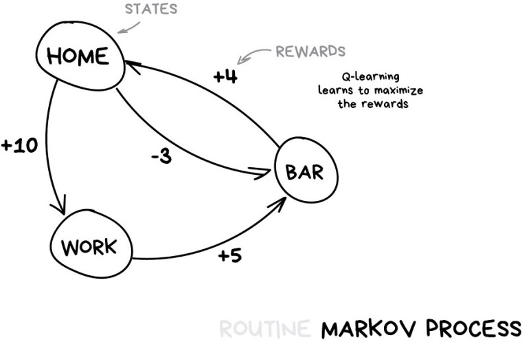 Processo Markoviano