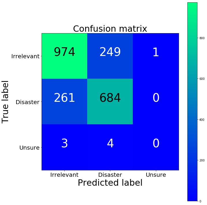Matriz de Confusao