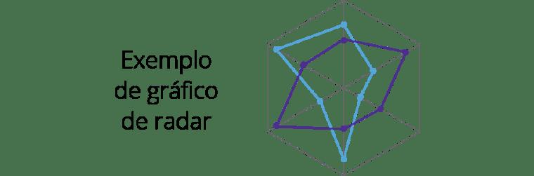Tipo de Gráfico de Radar