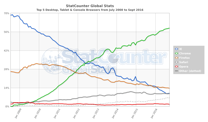 statcounter-browser-ww-monthly-200807-201609