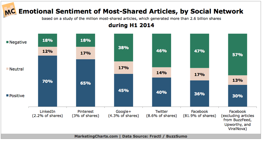 Emotional-Sentiment-Most-Shared-Articles-SocNets-Aug2014