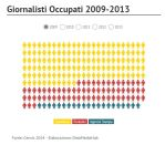 Perdita Occupazione Giornalisti in Italia