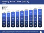 Facebook Continua a Crescere