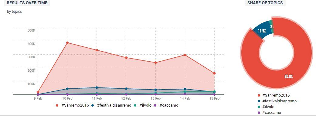Sanremo Trend