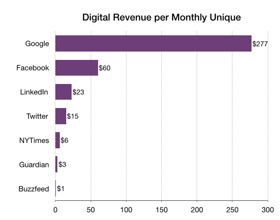 Digital Revenues