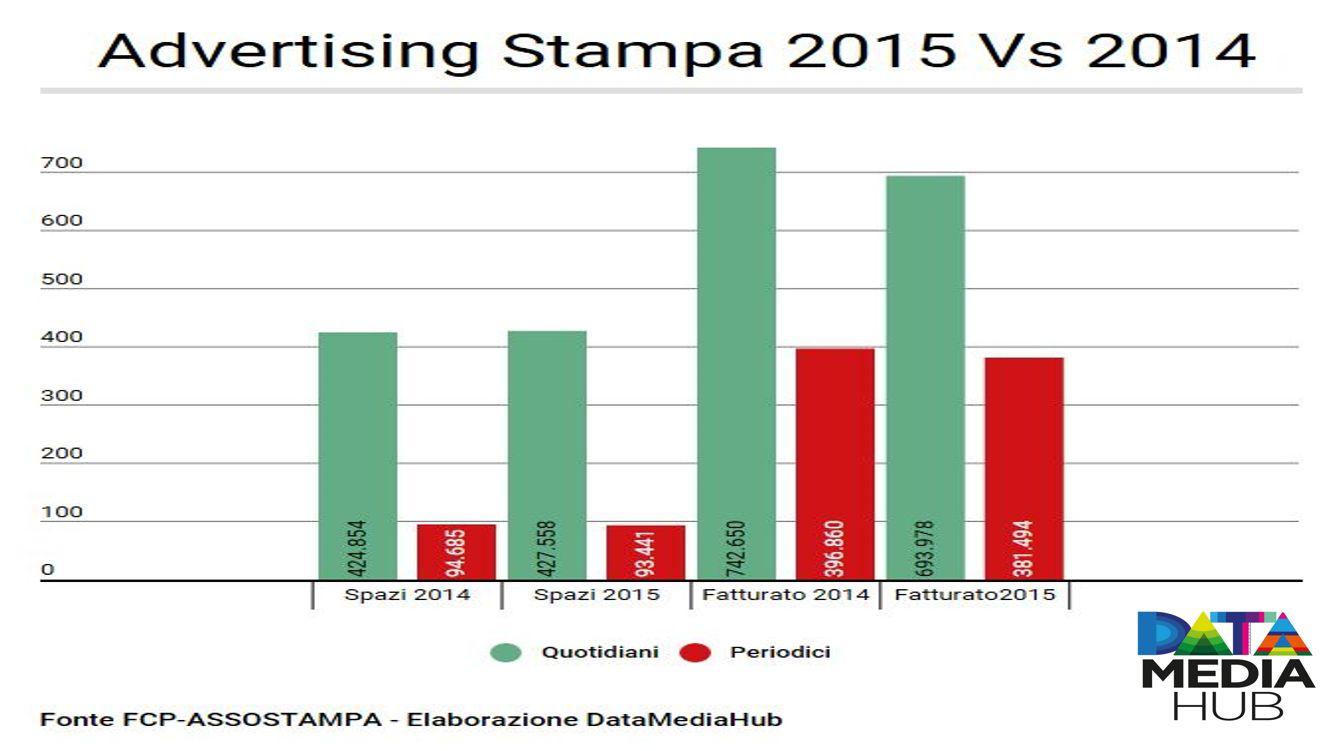 ADV Stampa 2015 Vs 2014