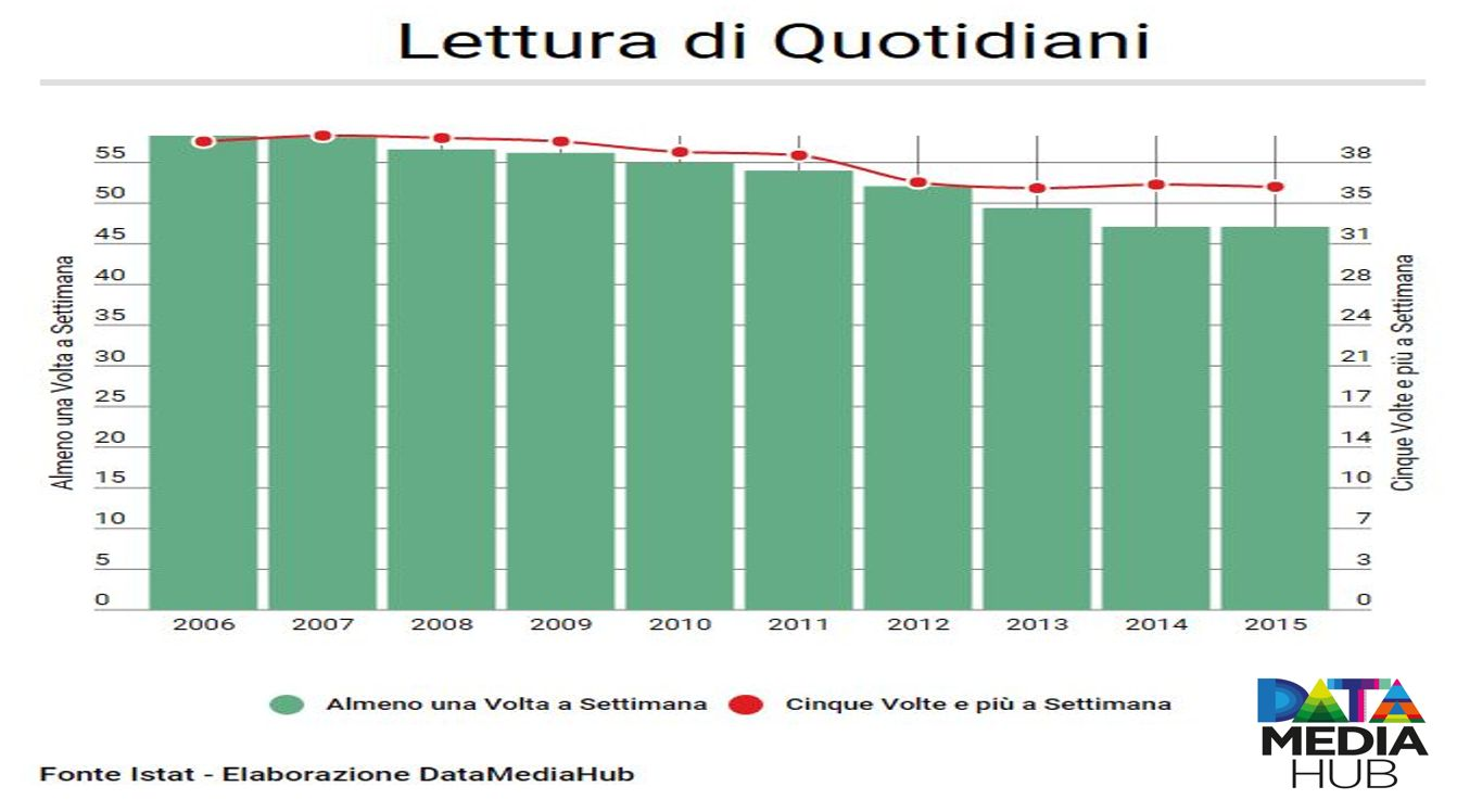 Lettura di Quotidiani