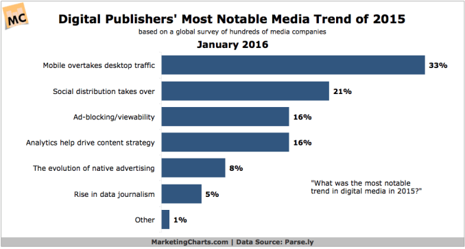 Parse.ly-Digital-Publishers-Most-Notable-Media-Trend-of-2015-Jan2016