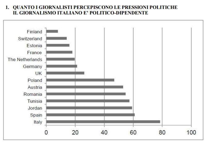 Pressioni Politiche Giornalismo