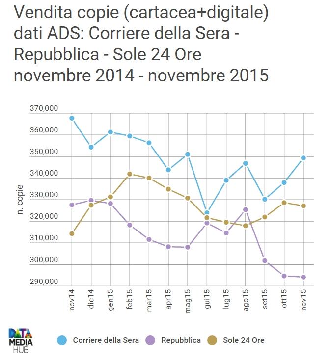 ads_corsera_repubblica_sole