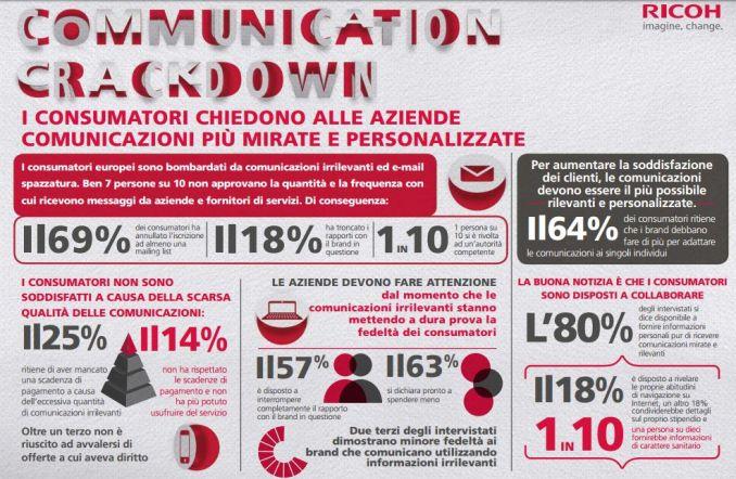 Communication Crackdown