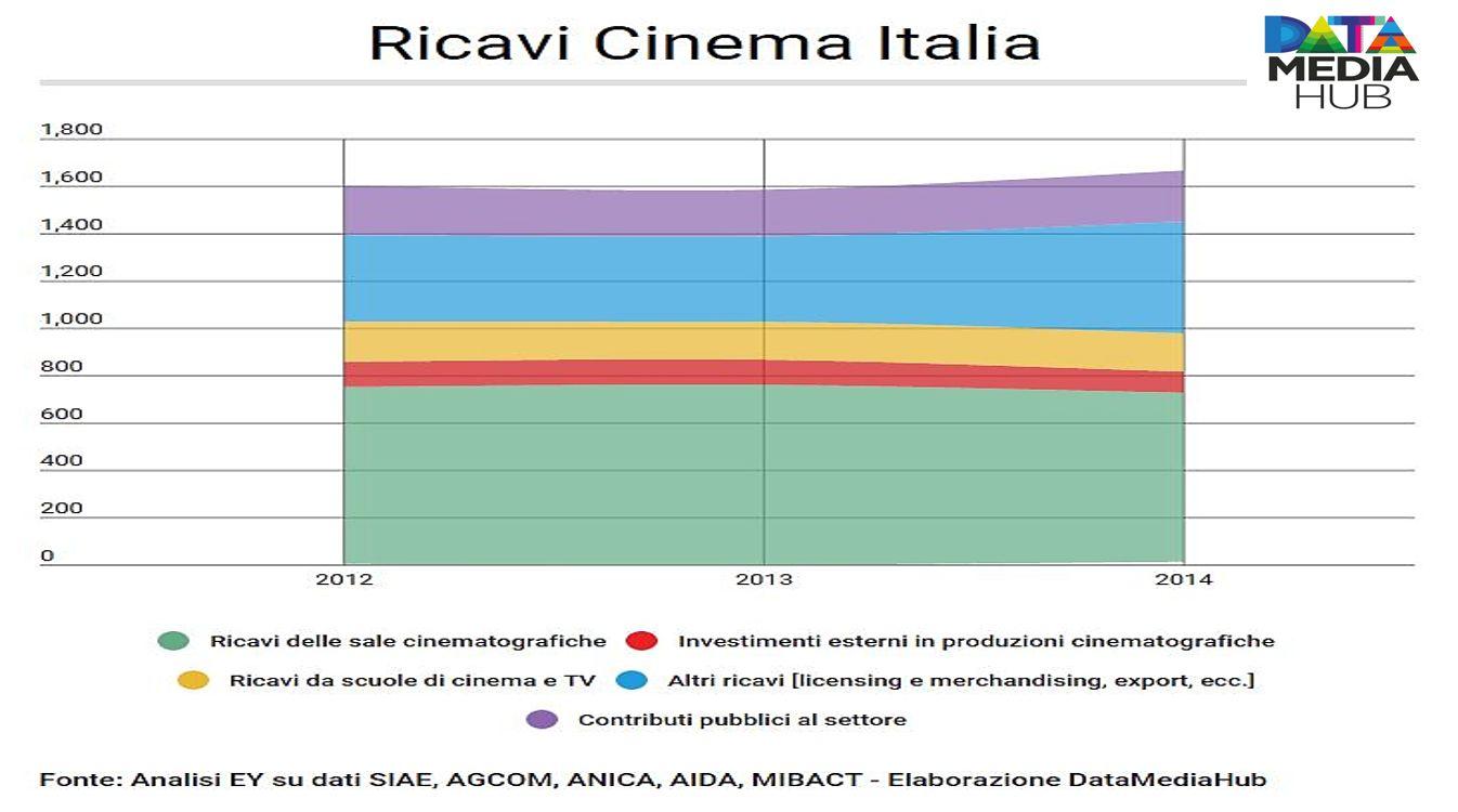 Ricavi Cinema Italia