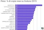 ChartaMente: Copie rese quotidiani italiani nel 2015