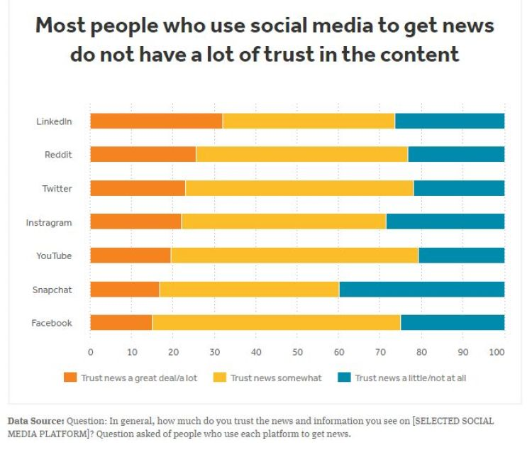 Fiducia Social Notizie