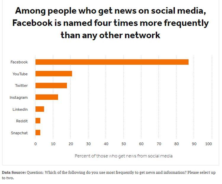Fonti di Notizie Social