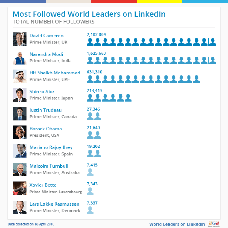 Most-Followed-World-Leaders-on-LinkedIn
