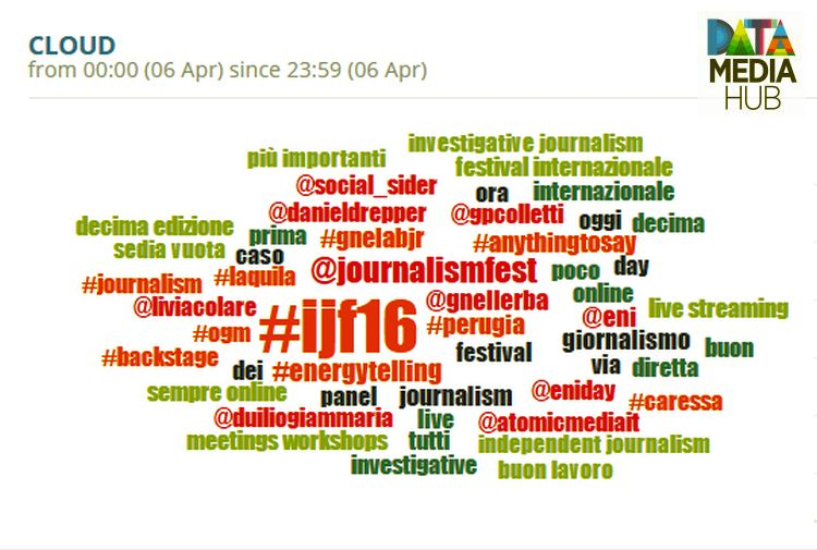 Word Cloud ijf16 1st day