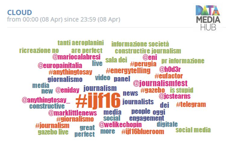 Word Cloud ijf16 3d day