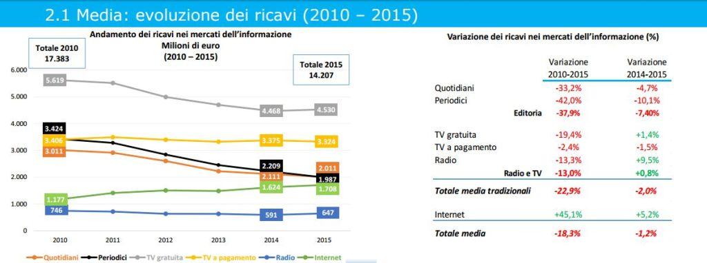 Evoluzione Ricavi Media Italia