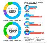 Tecnologie & Futuro delle News