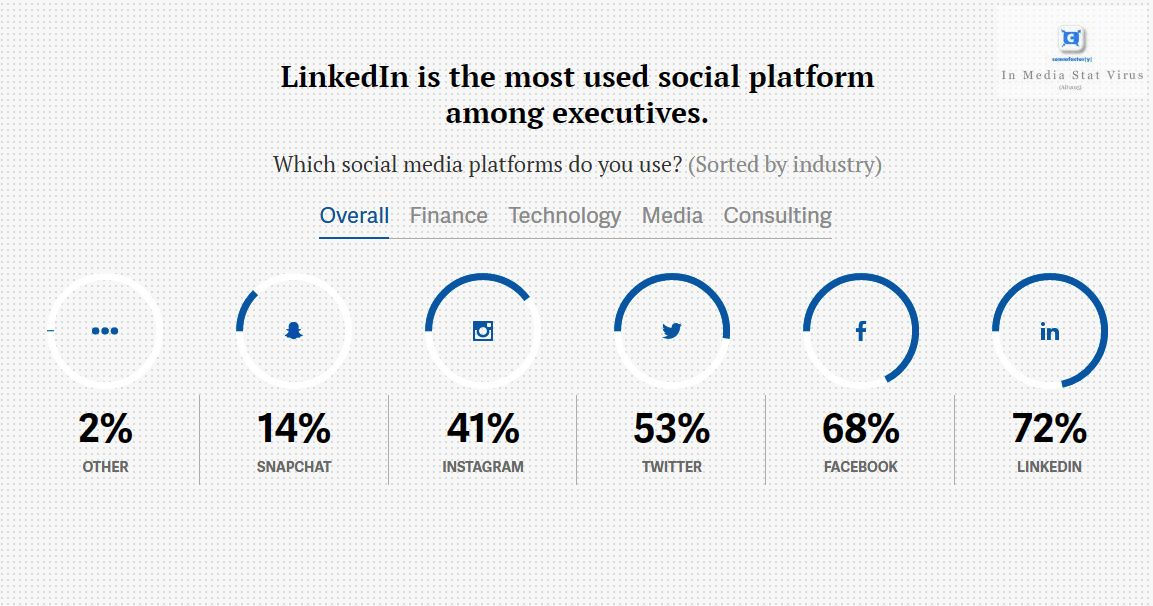 linkedin-social-dirigenti