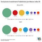 Evoluzione Investimenti Pubblicitari In Europa