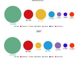 Evoluzione Investimenti Pubblicitari per Mezzo nella UE