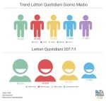 La Readership dei Quotidiani in Italia