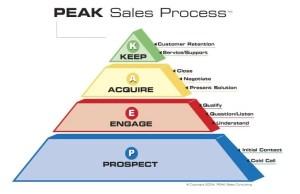 Sales-Process-002