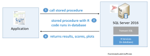 Real-Time Analytics Capabilities In SQL Server 2016