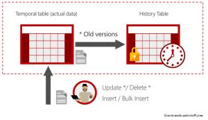 Temporal Tables in SQL Server 2016