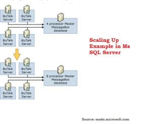 Scaling Up Example In SQL Server