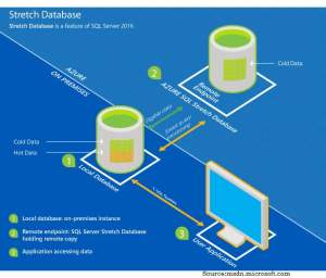 SQL Server Stretch Database