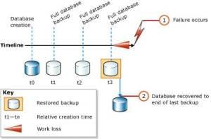 Complete Database Restore