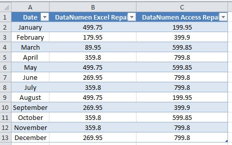 how to create data table with a range of values