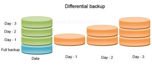 Full Backup And Differential Backup