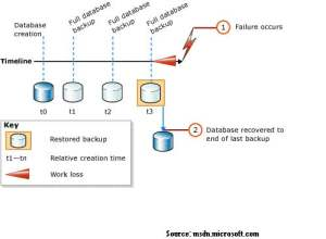 SQL Recovery Backup