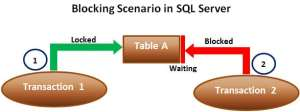 Blocking In SQL