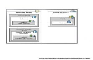 Dial Tone Portability In Ms Exchange
