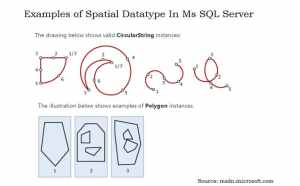 Examples Of Spatial Datatype In Ms SQL Server