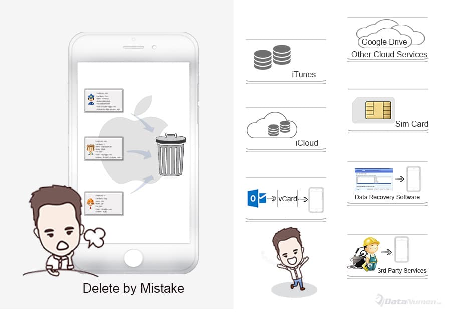 Recover Deleted Contacts on Your iPhone