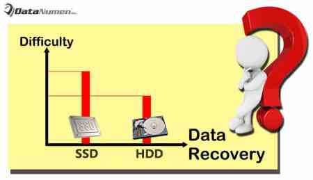 Why Data Recovery on SSD Is More Difficult than That on HDD?