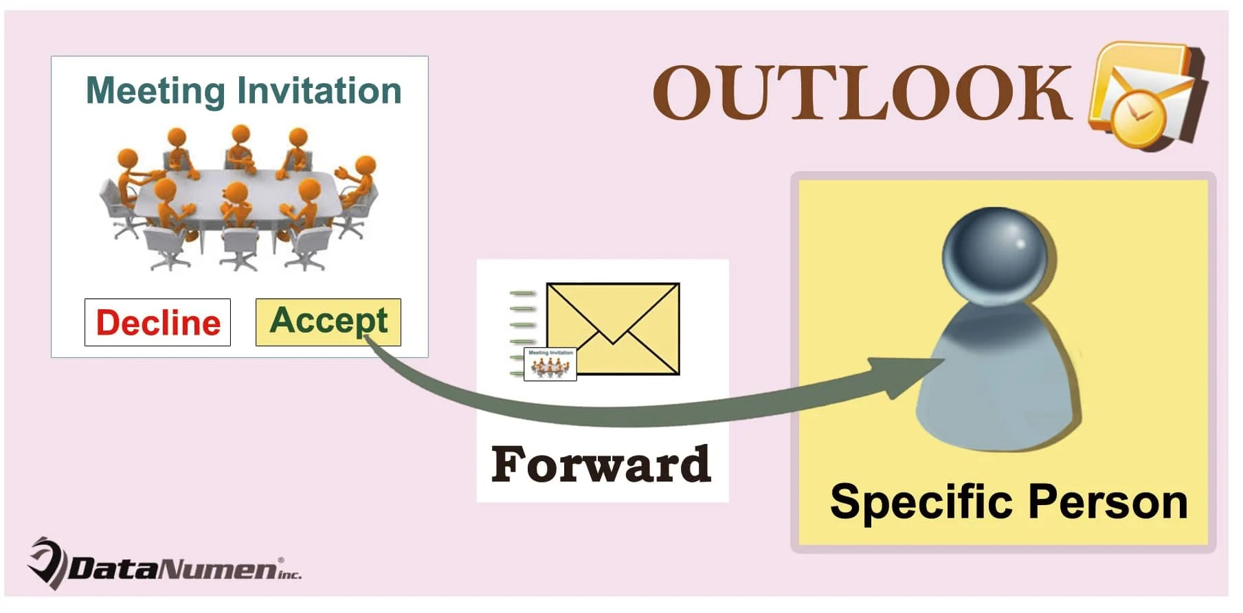 How To Auto Forward A Meeting Invitation Specific Person When