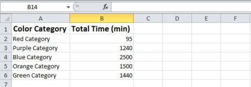 Exported Total Time