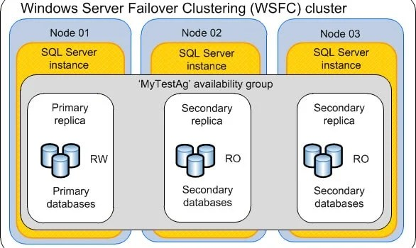 What to Do If Secondary SQL Server Database in Your