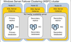 Secondary SQL Server Database In Replication