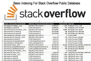 Basic Indexing For Stack Overflow Public Database