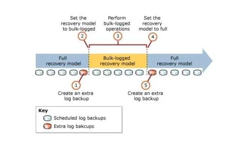 Bulk Logged Recovery Model In SQL Server