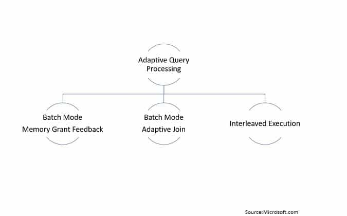 Understanding Adaptive Query Processing Mechanism In SQL Server