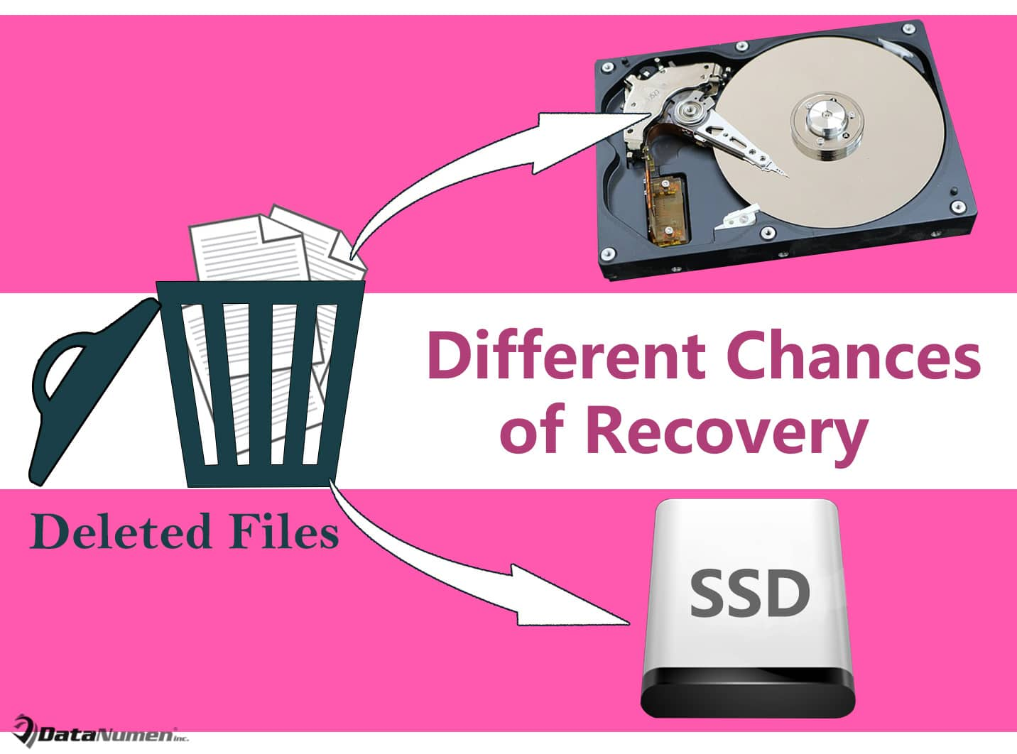 SSD vs HDD: Different Chances of Recovering Deleted Files